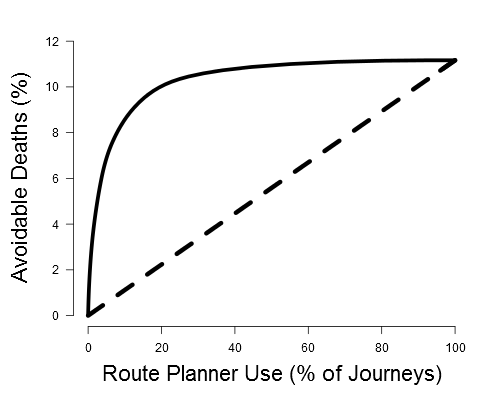 Figure 2: Journey length distribution