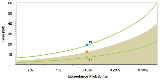 Percentiles around exceedance curve