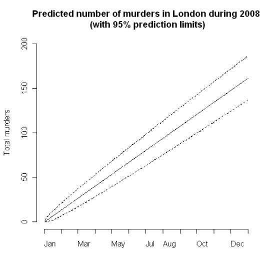 Predicted number of murders in London in 2008