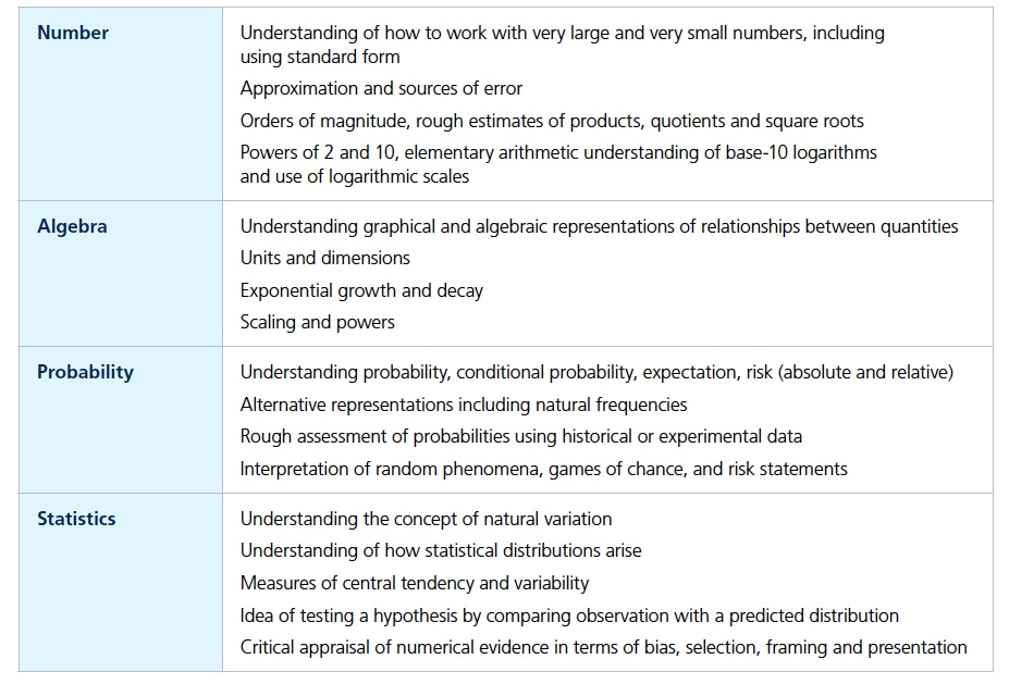 Probability And Stats Feature Strongly In Core Maths Proposals For