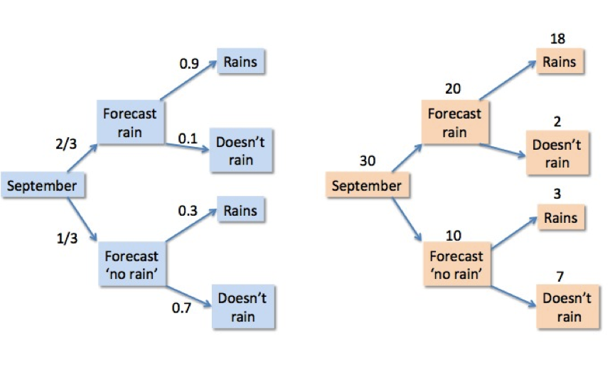 Using expected frequencies when teaching probability understanding probability and expected frequency trees for forecasting rain ccuart Image collections